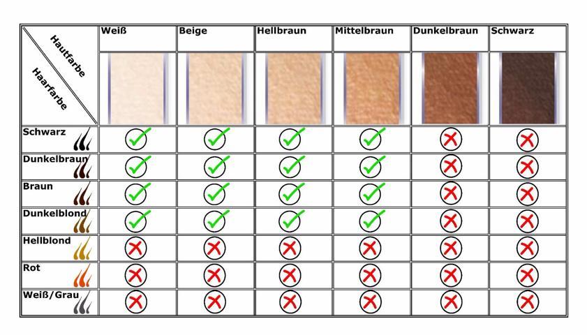 Haut- und Haarfarben Tabelle für IPL Behandlung
